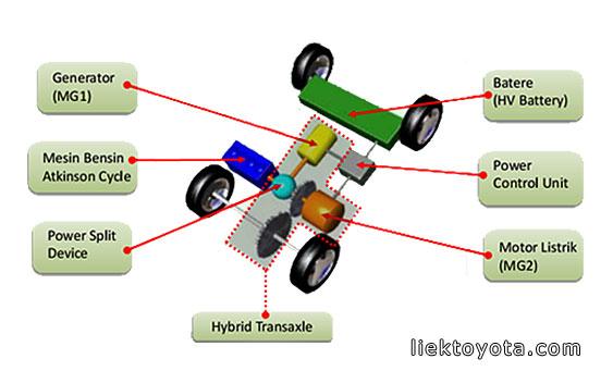 Gambar menunjukkan struktur sebuah mobil hybrid