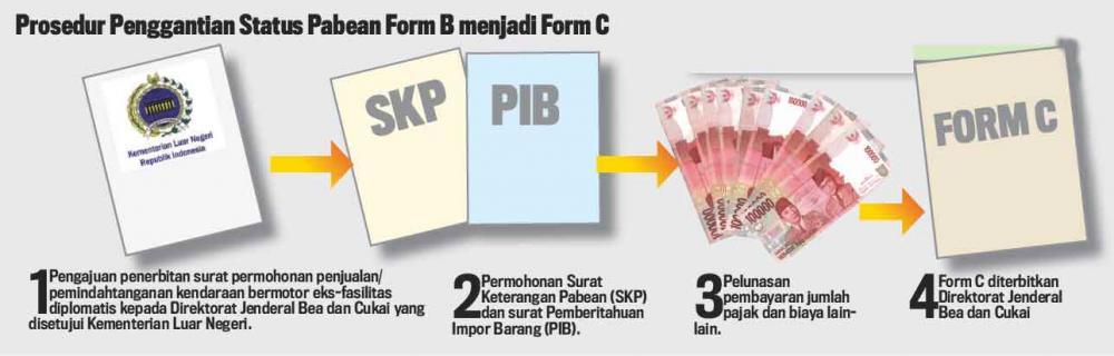 Gambar menunjukkan proses membeli mobil form B di Indonesia
