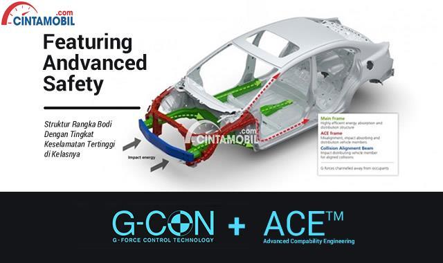 Honda Mobilio 2017 sudah ada Struktur Rangka G-CON + ACE