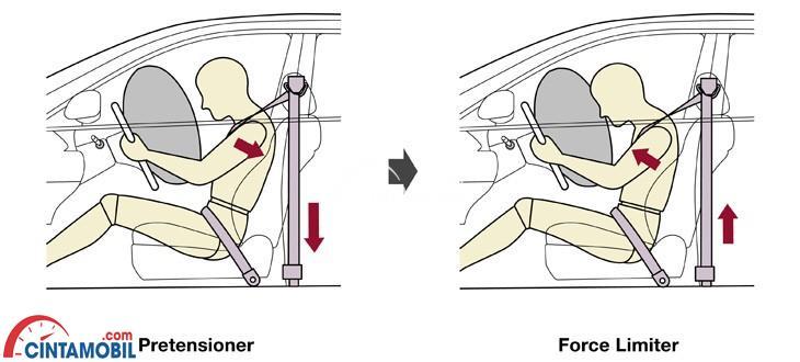 fitur Seatbelt with pretentioner di mobil Honda Civic 2010