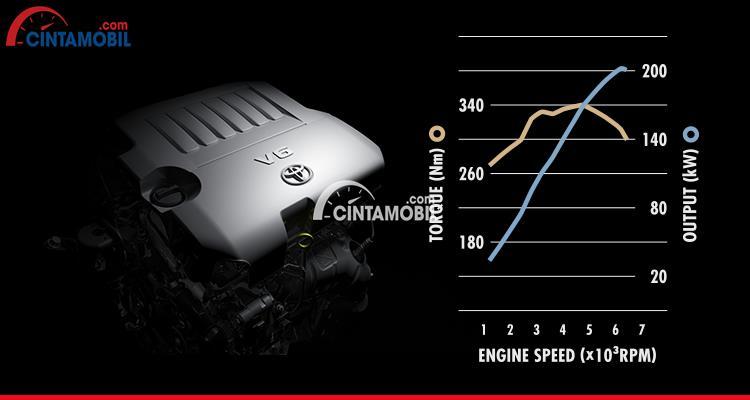 Gambar bagian mesin teknologi V6 Dual VVT-I mobil Toyota Alphard