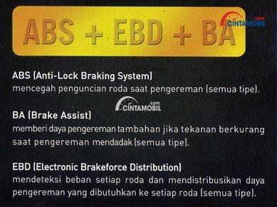 Gambar dengan tulisan lengkap tentang Fitur keselamatan Toyota Alphard tampil dengan paduan ABS, EBD dan BA