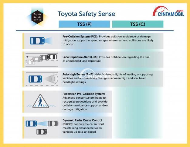 Gambar menunjukkan fitur keselamatan mobil Toyota C-HR 2018