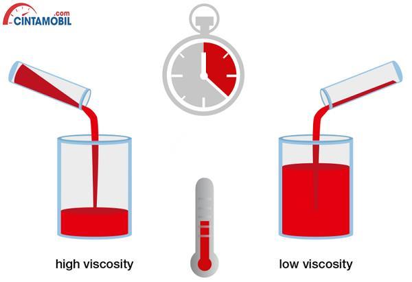 Gambar yang memperlihatkan cairan dengan viskositas rendah dan tinggi
