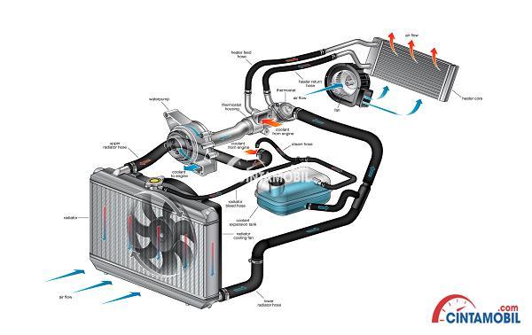 Gambar yang memperlihatkan cara kerja sistem pendingin mesin