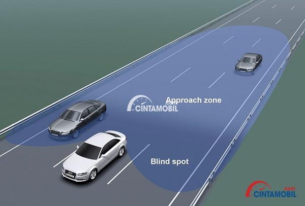 Gambar yang menunjukan titik buta pada bagian samping mobil