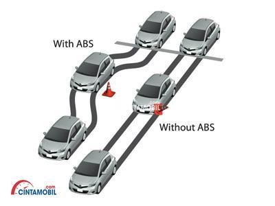 Fitur ABS dan EBD mobil Honda  City 2007