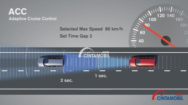 Gambar yang menunjukan cara kerja sistem adaptive cruise control pada mobil