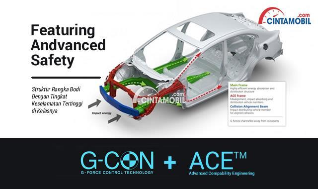 Fitur G-COn ACE di mobil Honda Freed 2016