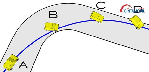 gambar penjelasan oversteering dimana buritan mobil tergeser