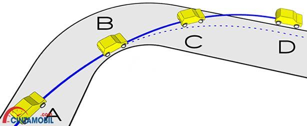 gambar penjelasan understeer dimana mobil keluar dari lintasan akibat ban depan yang selip