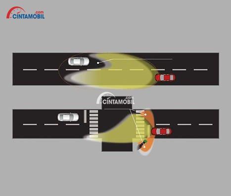 Fitur ALH di mobil Mazda CX-3 2017