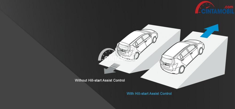 Teknologi sekelas Hill Start Assist (HSA), tampaknya sudah disematkan pada Toyota Yaris 2018