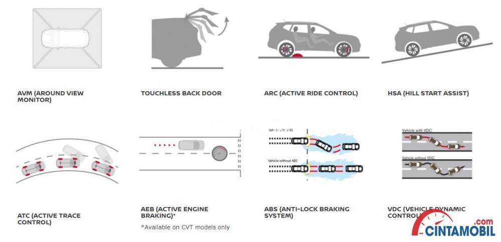 Fitur Nissan X-Trail tergolong mumpuni dengan mengusung teknologi pengereman ABS, EBD dan BA
