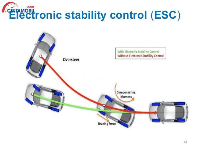 Electronic Stability Control >> 5 Fitur Keselamatan Yang Harus Dimiliki Setiap Mobil