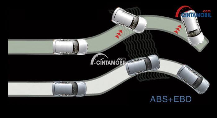 gambar penjelasan fitur antilock brake system dan electronic brake distribution