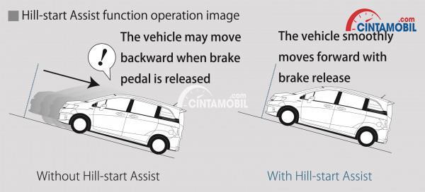 gambar fitur hill start assist pada sebuah mobil