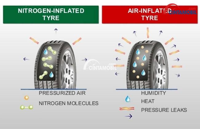 Gambar yang menunjukan ilustrasi tekanan udara di ban pada nitrogen dan oksigen