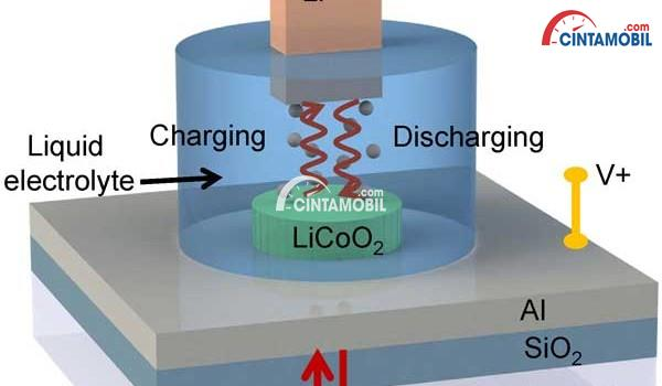 Gambar yang menunjukan cara kerja baterai Cobalt Dioxide pada mobil