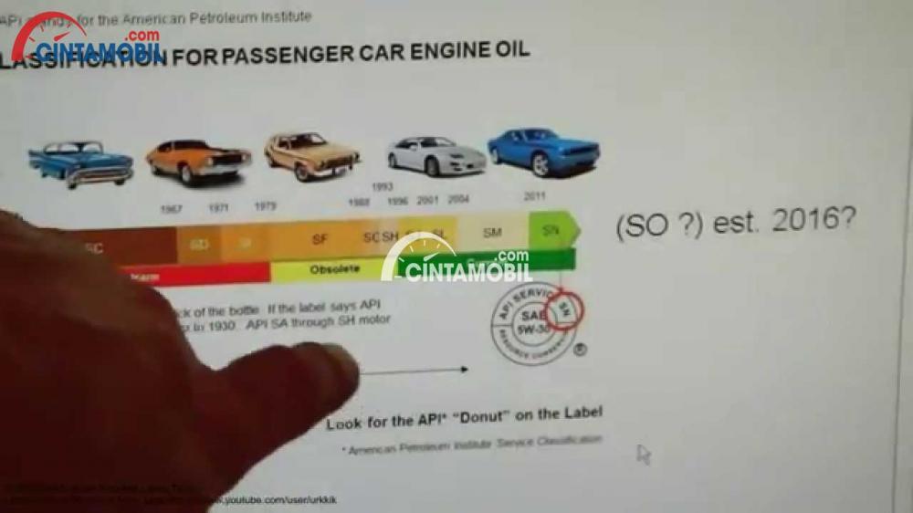 Gambar yang menunjukan chart kode API yang ada pada oli mobil