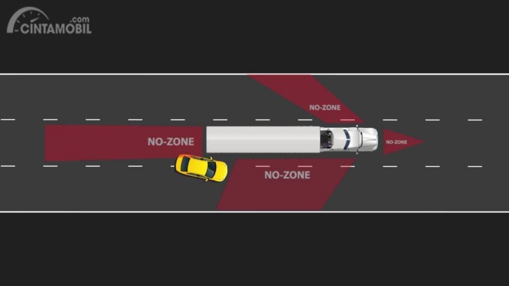Gambar yang menunjukan ilustrasi No Zones pada pengemudi truk