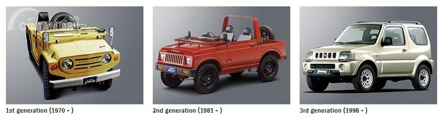 Tampilan Generasi Suzuki Jimny dari tahun ke tahun yang sudah meraih generasi keempatnya sekarang