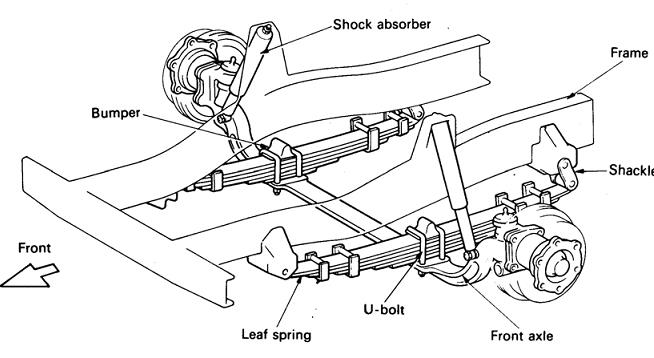 Fitur keselamatan Daihatsu Gran Max Pick Up 2007 menggunakan suspensi MacPherson Strut dengan Per Keong pada sisi depan dan Rigid Axle dengan Per Daun di bagian belakang
