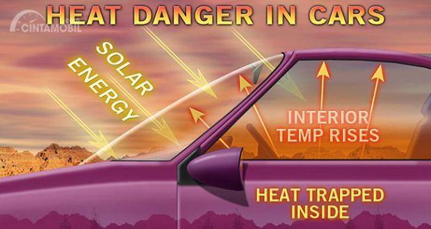 Gambar yang menunjukan suhu kabin yang semakin meningkat akibat cuaca panas