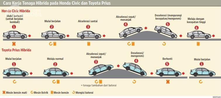 Gambar yang menunjukan cara kerja mobil hibrida dari Toyota Prius dan Honda Civic