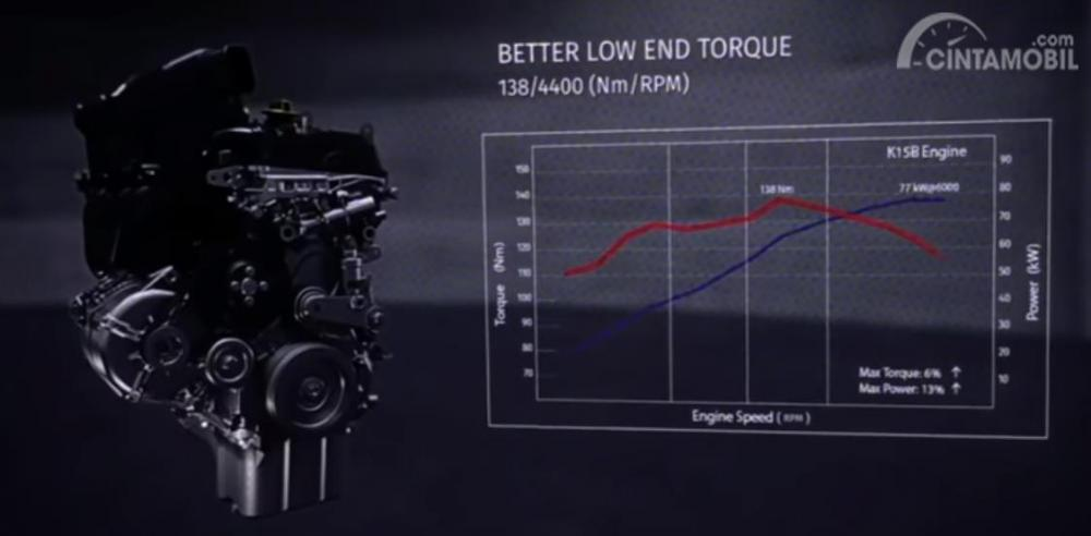 Suzuki Ciaz Hybrid 2018 Dengan Mesin K15B Petrol Smart Hybrid
