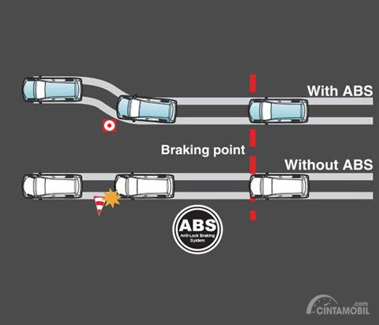 Fitur keselamatan Toyota Kijang Innova Q 2018 dilengkapi dengan teknologi pengereman ABS dan EBD sehingga mampu memberikan performa manuver yang mumpuni