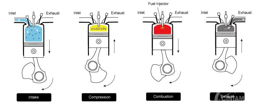 Kinerja mesin diesel lebih dahulu diuapkan lalu disemburkan bersamaan dengan udara dan terciptalah pembakaran