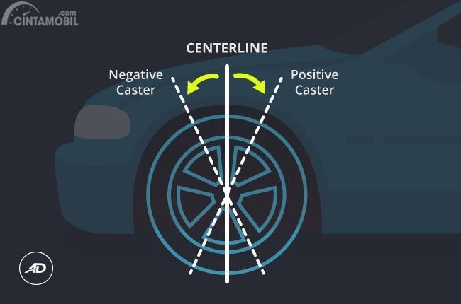Caster mobil terbagi menjadi tiga pengaturan yakni Vertical Caster, Positive Caster dan Negative Caster