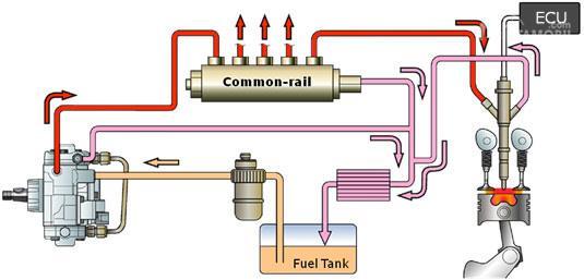 Begini sistem kerja mesin diesel berteknologi common rail