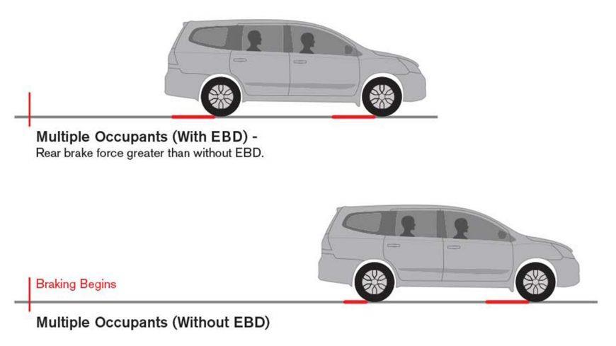 Fitur keselamatan Nissan Grand Livina X-Gear 2013 menghadirkan pengereman ABS, EBD dan BA