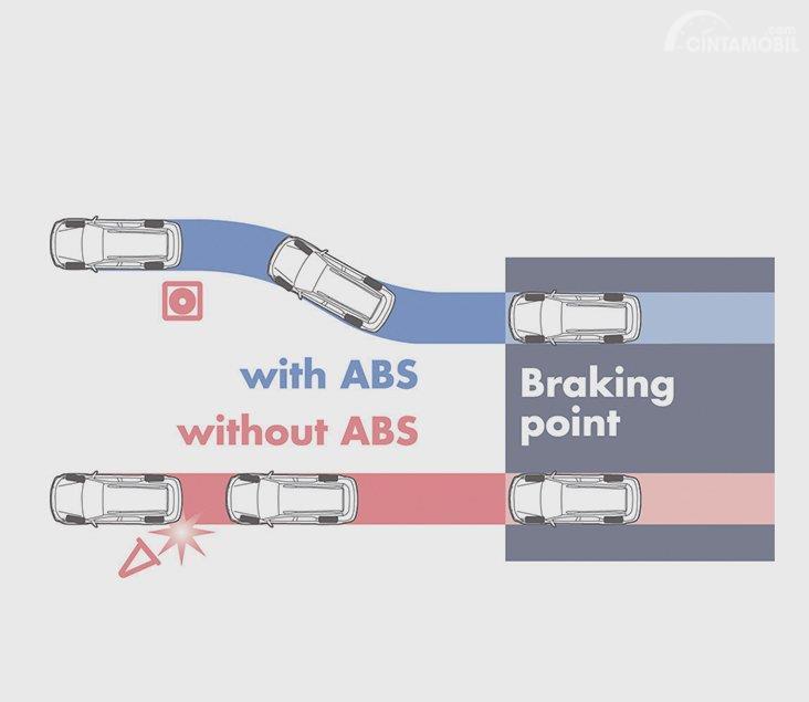 Gambar menunjukkan Sistem keselamatan aktif Toyota NAV1 2012
