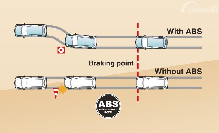 Gambaran fitur ABS pada mobil