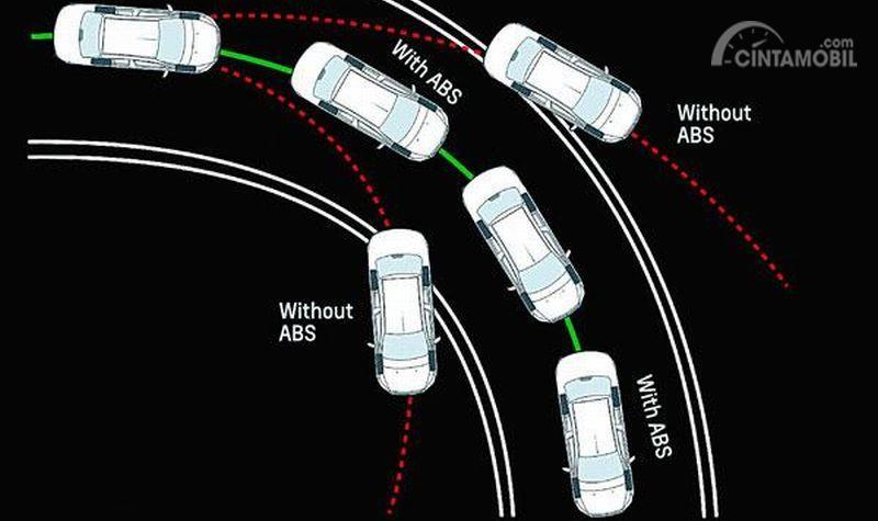Simulasi Kerja ABS pada Daihatsu Grand New Xenia 2019
