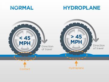 Kecepatan menjadi faktor penting dalam terjadinya aquaplaning