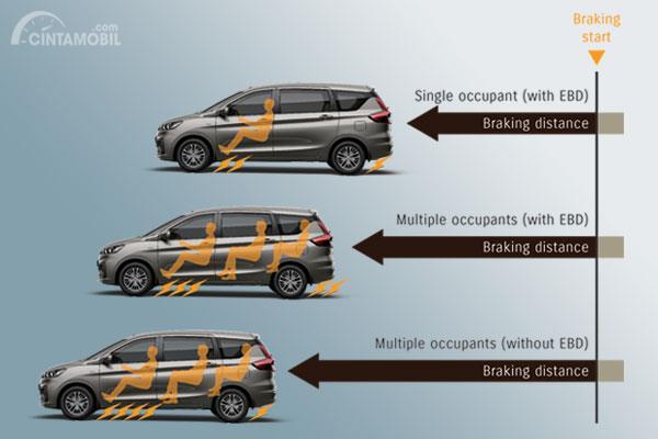 ABS dan EBD sudah ditawarkan di semua varian Suzuki Ertiga 2019