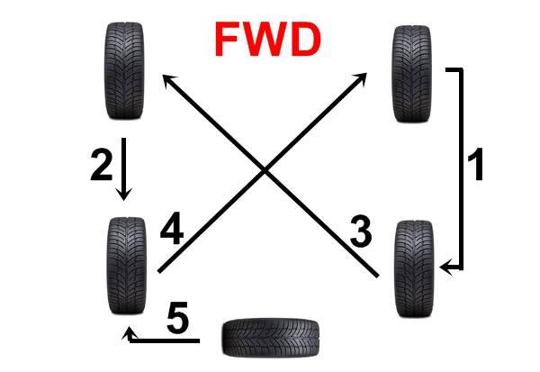 rotasi penggerak roda depan