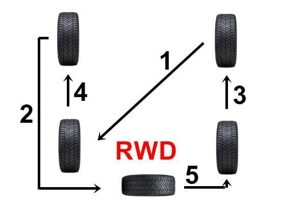 rotasi penggerak roda belakang