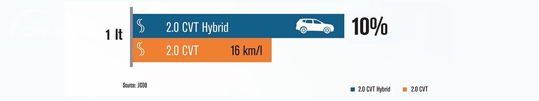 Gambar menunjukkan Keunggulan konsumsi bahan bakar di Nissan X-Trail Hybrid 2015
