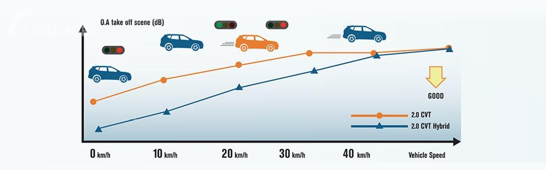Gambar menunjukkan Keunggulan fitur hybrid Nissan X-Trail Hybrid 2015