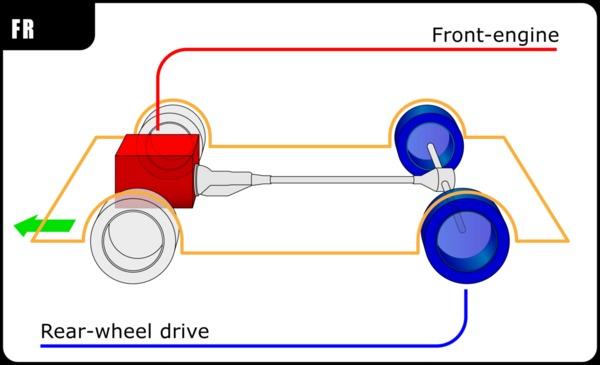 Anatomi mobil dengan penggerak roda belakang