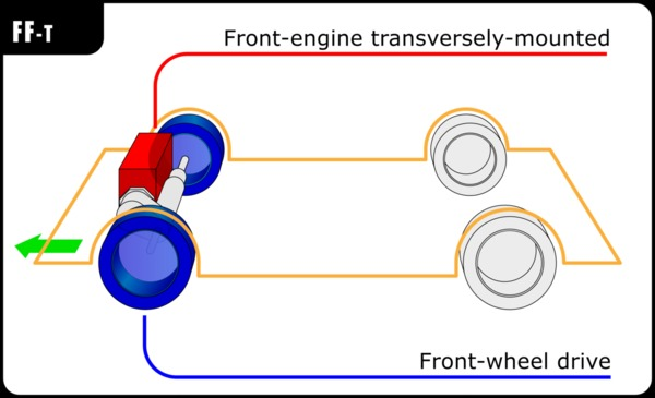 Anatomi mobil dengan penggerak roda depan