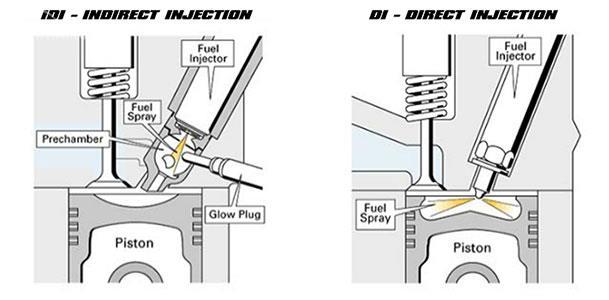 Gambaran singkat perbedaan direct dan indirect injection pada mesin diesel