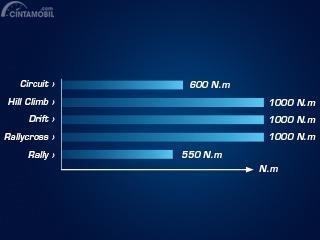 Detail grafik kemampuan transmisi SADEV
