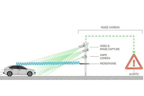 Sistem pendeteksi suara yang terintegrasi dengan kamera pengawas lalu-lintas