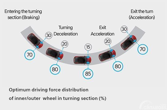 Cara Kerja Hyundai Corner Rascal